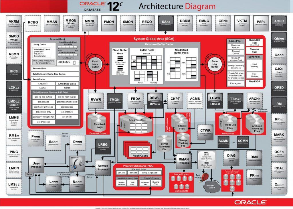 Kurs Oracle SQL