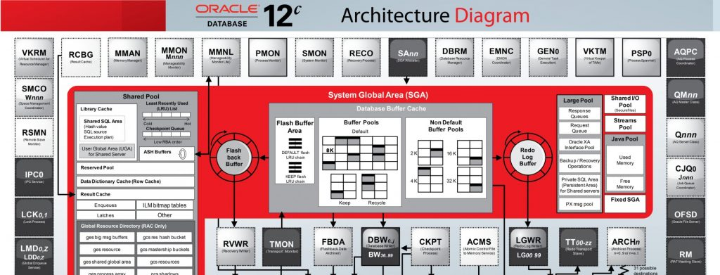OracleDev | Kurs SQL, Oracle