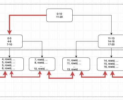 SQL: Index Full Scan
