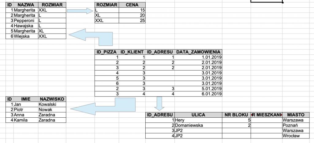 normalizacja baza danych