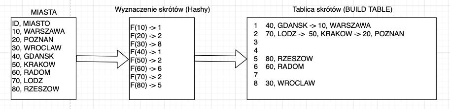 działanie przykładowe hash join