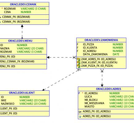 SQL CREATE | DROP TABLE