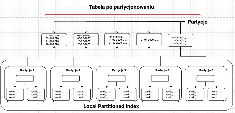 local partitioned index