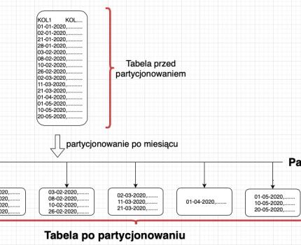 Oracle – partycjonowanie