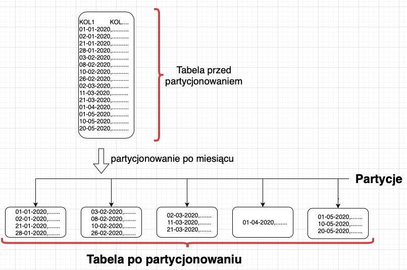 partycjonowanie tabel