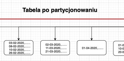 Oracle – przykład partycjonowania