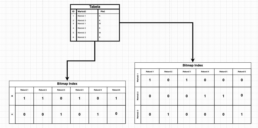 przykład indexu bitmapowego