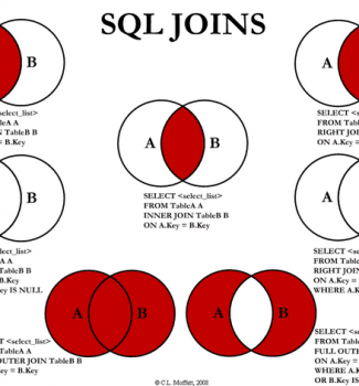 Oracle LEFT JOIN, RIGHT JOIN, FULL OUTER JOIN – złączenia zewnętrzne